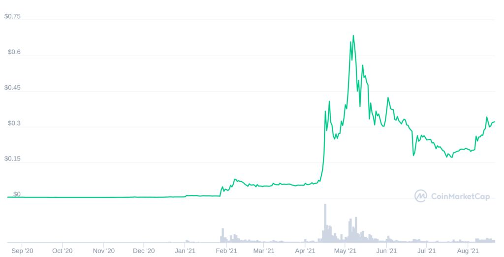 Dogecoin as one of the top altcoins by market growth