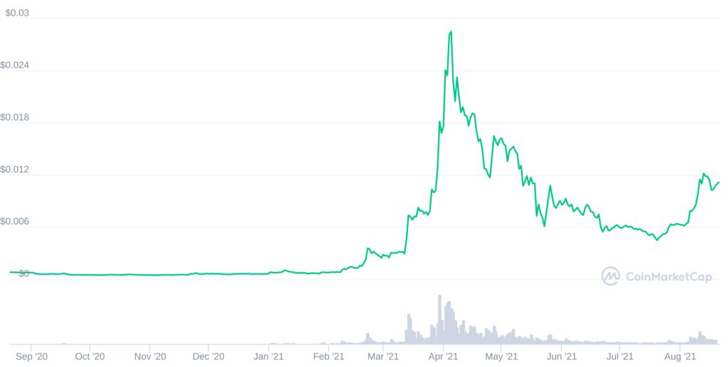 Holochain (HOT) prices since September 2020, one of the fastest-growing altcoins in 2021